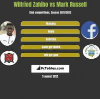 Wilfried Zahibo vs Mark Russell h2h player stats