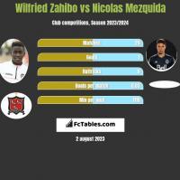 Wilfried Zahibo vs Nicolas Mezquida h2h player stats