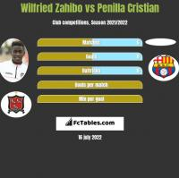 Wilfried Zahibo vs Penilla Cristian h2h player stats