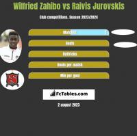 Wilfried Zahibo vs Raivis Jurovskis h2h player stats