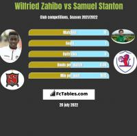 Wilfried Zahibo vs Samuel Stanton h2h player stats