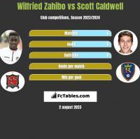 Wilfried Zahibo vs Scott Caldwell h2h player stats