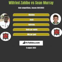 Wilfried Zahibo vs Sean Murray h2h player stats