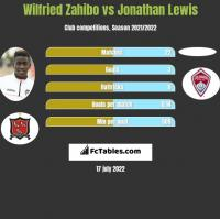 Wilfried Zahibo vs Jonathan Lewis h2h player stats
