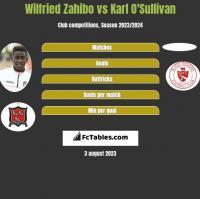 Wilfried Zahibo vs Karl O'Sullivan h2h player stats
