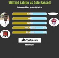 Wilfried Zahibo vs Cole Bassett h2h player stats