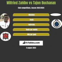 Wilfried Zahibo vs Tajon Buchanan h2h player stats