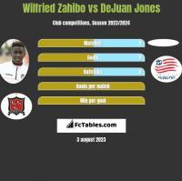Wilfried Zahibo vs DeJuan Jones h2h player stats