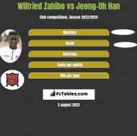 Wilfried Zahibo vs Jeong-Uh Han h2h player stats
