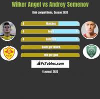 Wilker Angel vs Andrey Semenov h2h player stats