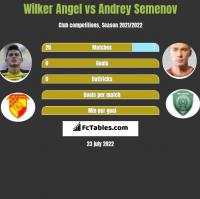 Wilker Angel vs Andriej Siemionow h2h player stats