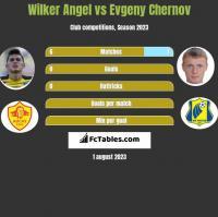 Wilker Angel vs Evgeny Chernov h2h player stats