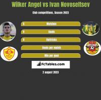 Wilker Angel vs Ivan Novoseltsev h2h player stats