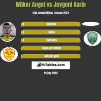 Wilker Angel vs Jevgeni Harin h2h player stats