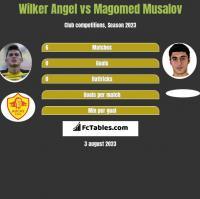 Wilker Angel vs Magomed Musalov h2h player stats