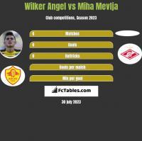 Wilker Angel vs Miha Mevlja h2h player stats