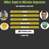 Wilker Angel vs Miroslav Bogosavac h2h player stats