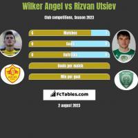 Wilker Angel vs Rizvan Utsiev h2h player stats