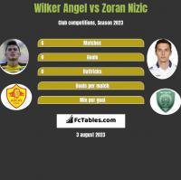 Wilker Angel vs Zoran Nizic h2h player stats