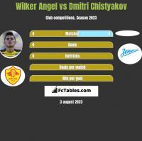 Wilker Angel vs Dmitri Chistyakov h2h player stats