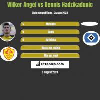 Wilker Angel vs Dennis Hadzikadunic h2h player stats