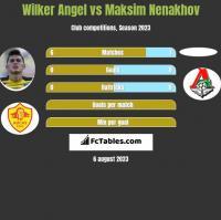 Wilker Angel vs Maksim Nenakhov h2h player stats
