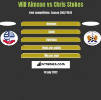Will Aimson vs Chris Stokes h2h player stats