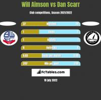 Will Aimson vs Dan Scarr h2h player stats