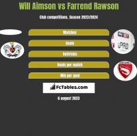 Will Aimson vs Farrend Rawson h2h player stats