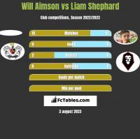 Will Aimson vs Liam Shephard h2h player stats