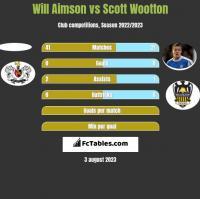 Will Aimson vs Scott Wootton h2h player stats