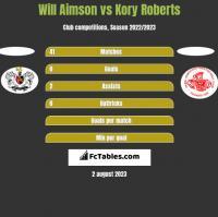 Will Aimson vs Kory Roberts h2h player stats