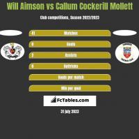 Will Aimson vs Callum Cockerill Mollett h2h player stats