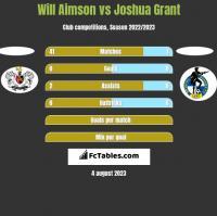 Will Aimson vs Joshua Grant h2h player stats