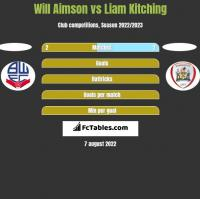 Will Aimson vs Liam Kitching h2h player stats