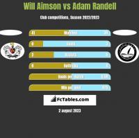 Will Aimson vs Adam Randell h2h player stats