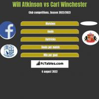 Will Atkinson vs Carl Winchester h2h player stats