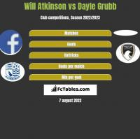 Will Atkinson vs Dayle Grubb h2h player stats