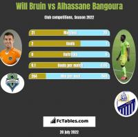 Will Bruin vs Alhassane Bangoura h2h player stats