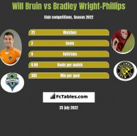 Will Bruin vs Bradley Wright-Phillips h2h player stats