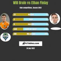 Will Bruin vs Ethan Finlay h2h player stats