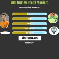 Will Bruin vs Fredy Montero h2h player stats