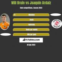 Will Bruin vs Joaquin Ardaiz h2h player stats