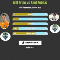 Will Bruin vs Raul Ruidiaz h2h player stats