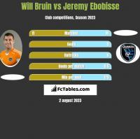 Will Bruin vs Jeremy Ebobisse h2h player stats