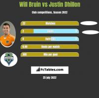 Will Bruin vs Justin Dhillon h2h player stats