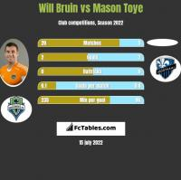 Will Bruin vs Mason Toye h2h player stats