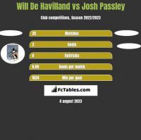Will De Havilland vs Josh Passley h2h player stats