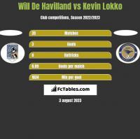 Will De Havilland vs Kevin Lokko h2h player stats