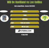 Will De Havilland vs Lee Collins h2h player stats